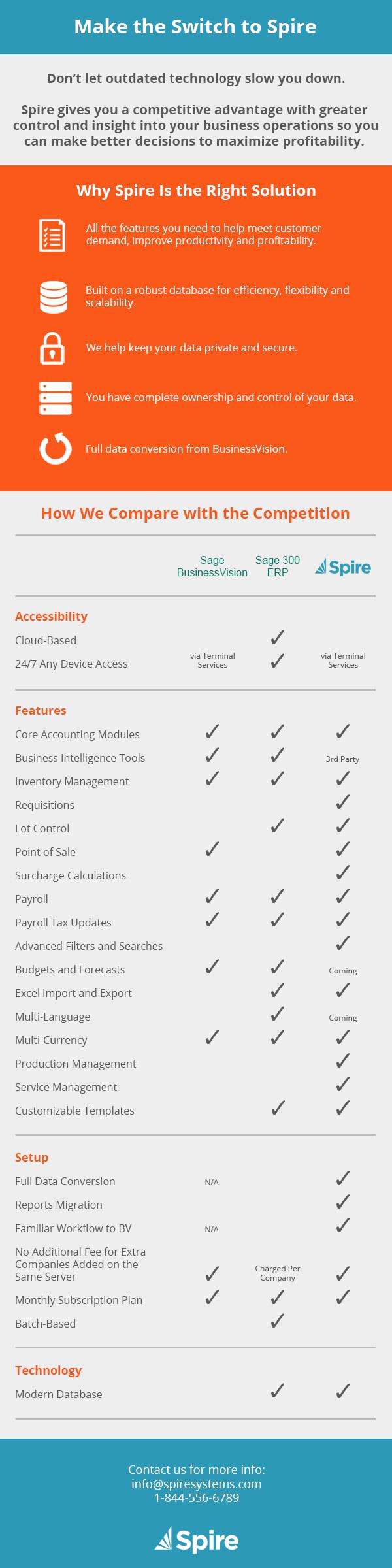 Comparing Sage 300 ERP, Sage BusinessVision, and Spire
